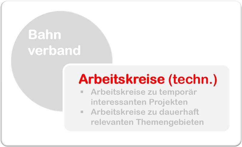 Bahnverband.de - Arbeitskreise